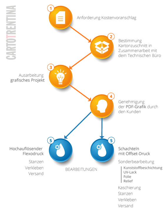 Workflow Cartotrentina